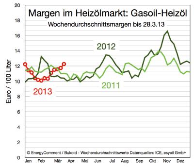 margen-im-heizölmarkt-bis-28-märz-2013