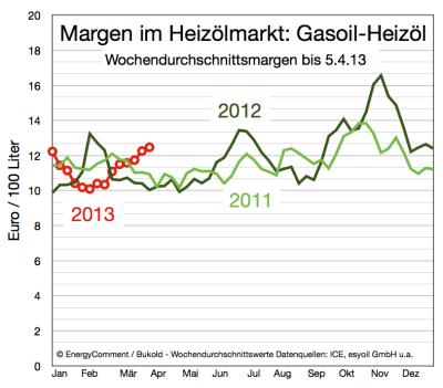 margen-im-heizölmarkt-bis-5-april-2013