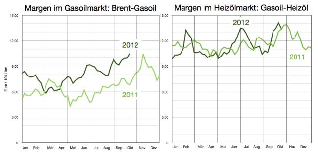 margen-im-heizölmarkt-u-gasoilmarkt-bis-14okt12