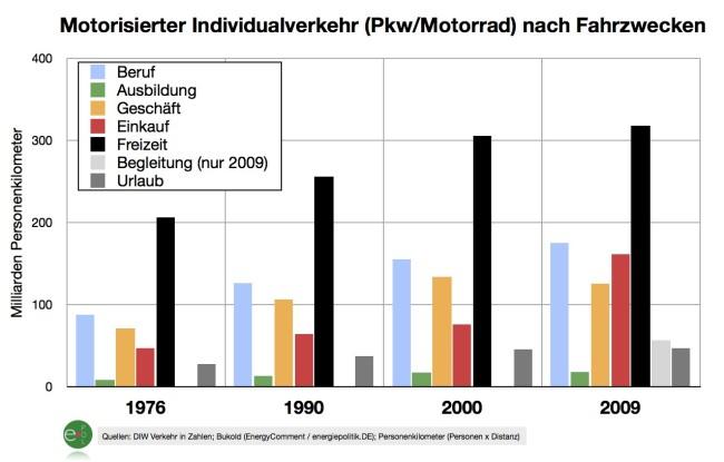 motorisierter-individualverkehr-nach-fahrzwecken