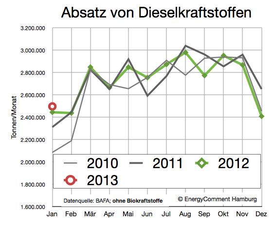 nachfrage-dieselkraftstoff-bis-januar-2013