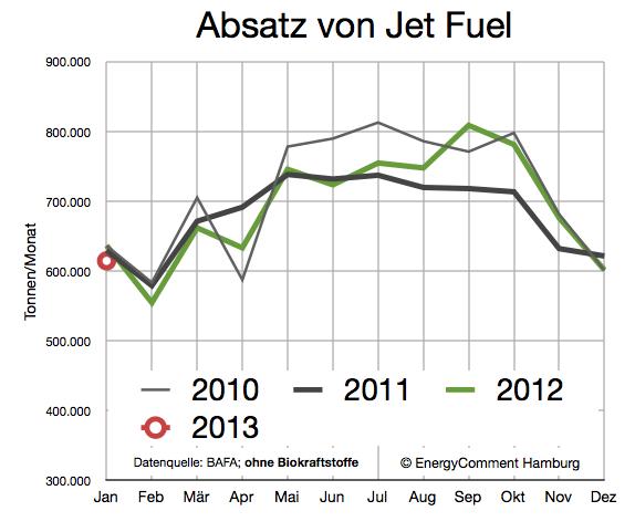 nachfrage-jet-fuel-bis-januar-2013