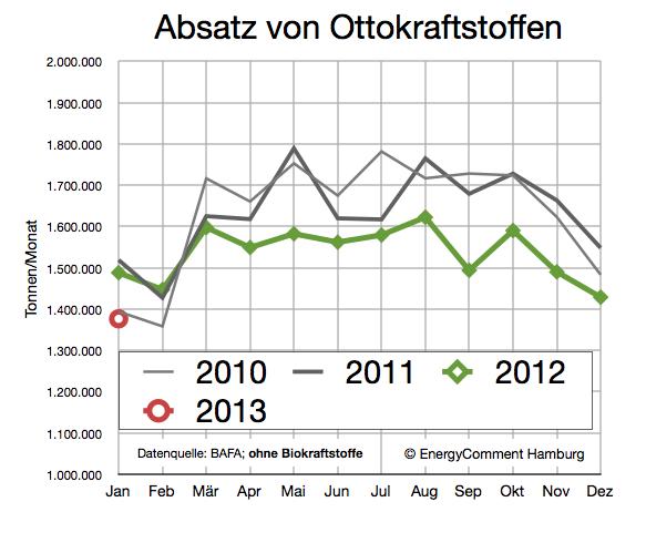 nachfrage-ottokraftstoff-bis-januar-2013