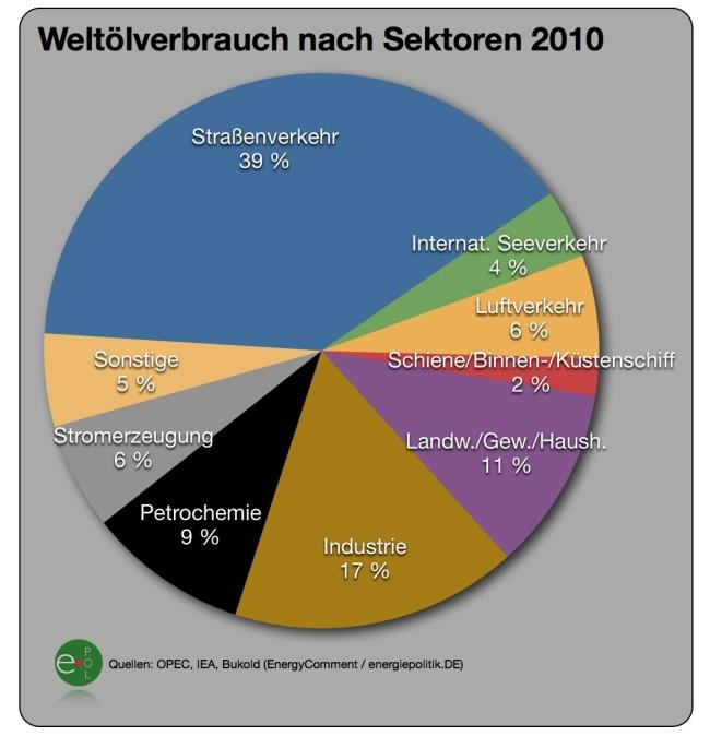 oelnachfrage-weltweit-nach-sektoren