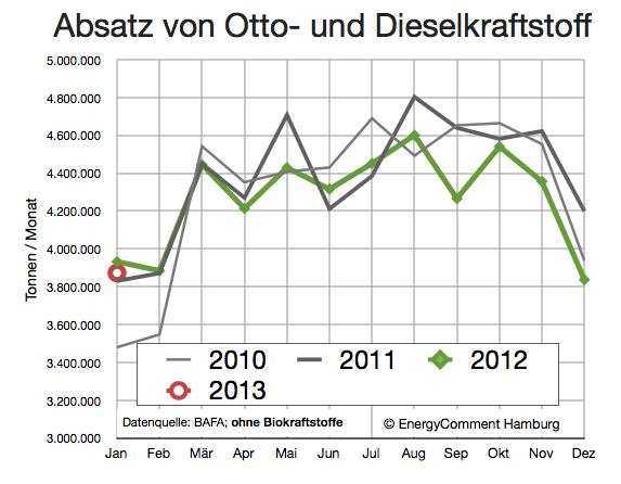 otto-und-dieselkraftstoff-nachfrage-bis-januar-2013