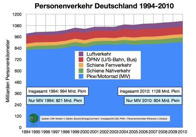 personenverkehr-1994-2010
