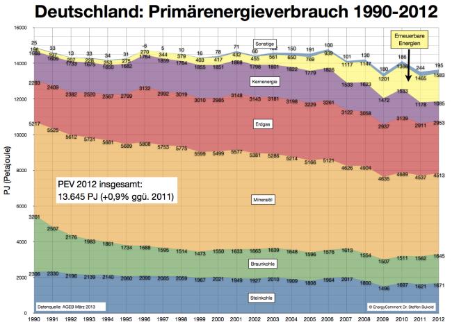 primärenergieverbrauch-deutschland-bis-2013