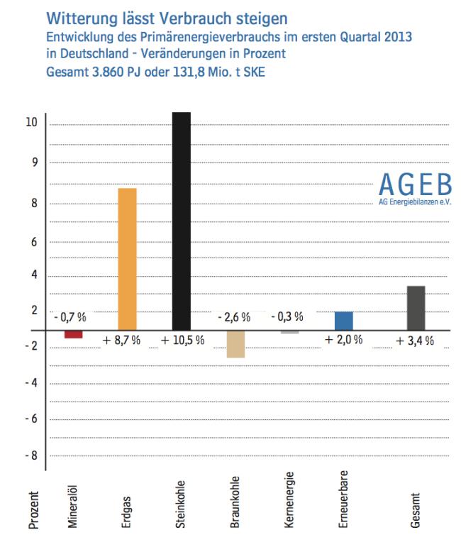 Primärenergieverbrauch in Deutschland im ersten Quartal 2013 - Änderung gegenüber Vorjahr
