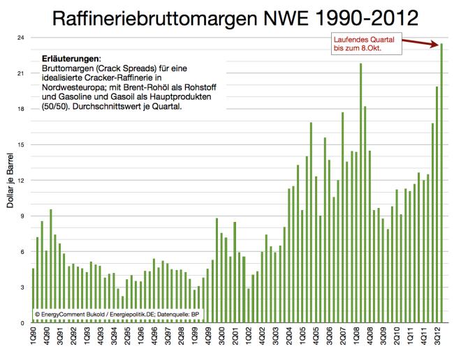 raffinerie-margen-nwe-bis-oktober-2012