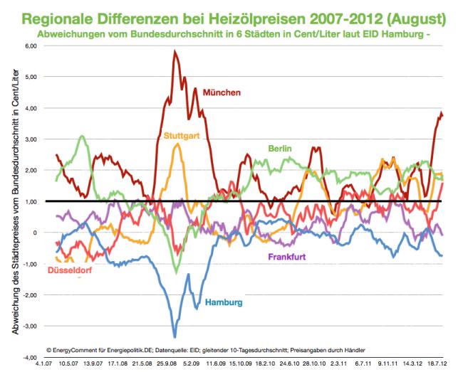 Heizölpreise Frankfurt