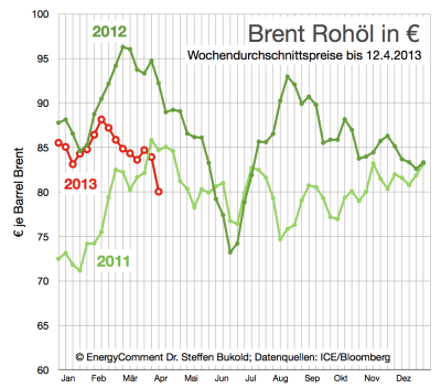 rohölpreis-brent-in-euro-bis-12-april-2013