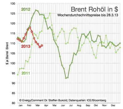 rohölpreise-in-dollar-bis-28-märz-2013