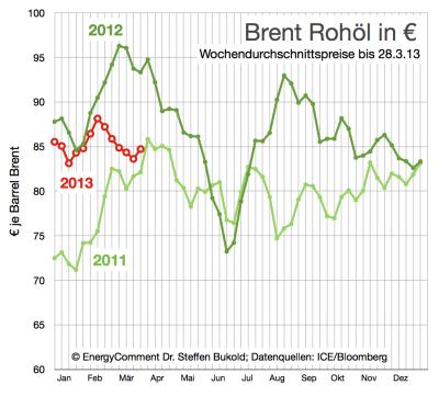 rohölpreise-in-euro-bis-28-märz-2013