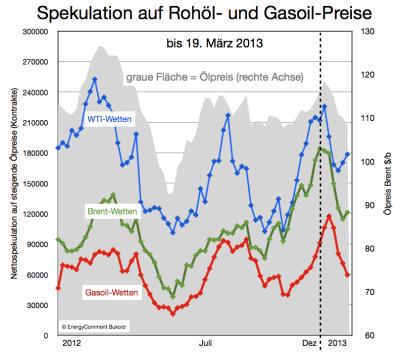 spekulation-ölpreis-gasoilpreis-wti-und-brent-bis-19-märz-2013