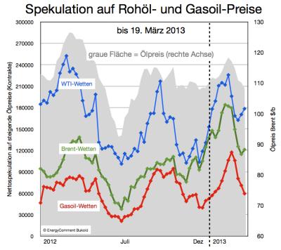spekulation-auf-ölpreise-und-gasoil-bis-29-märz-2013