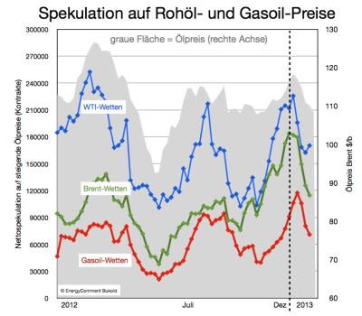 spekulation-rohölpreise-gasoilpreise-bis-20-märz-2013