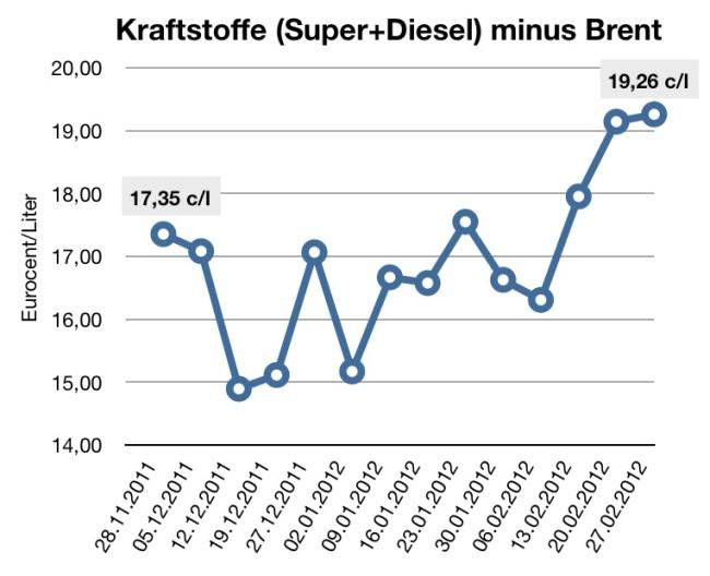 super-und-diesel-minus-brentöl
