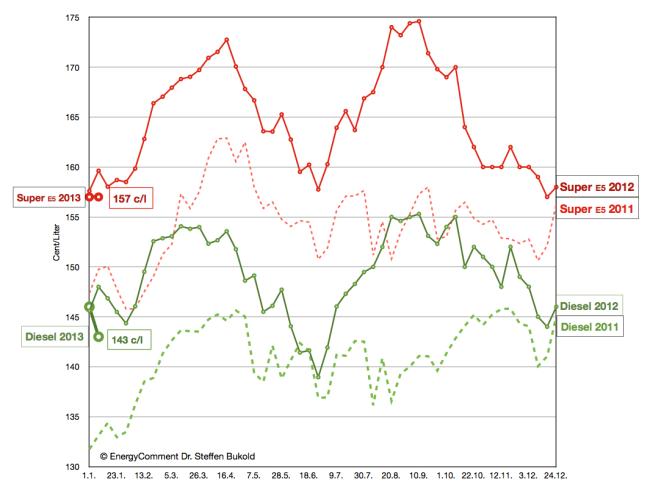 tankstellenpreise-2011-2013-diesel-superbenzin-e5-bis-11-jan-2013