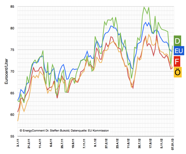 tankstellenpreise-diesel-bis-jan-2013-deutschland-frankreich-eu-österreich