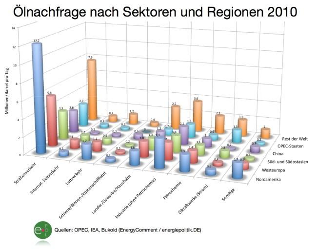 welt-oelnachfrage-nach-sektoren-und-regionen