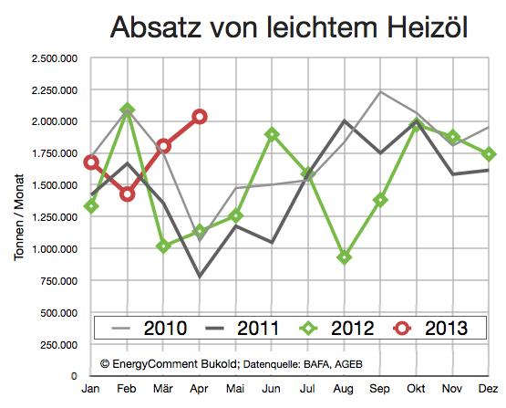 Heizöl Nachfrage 2010-2013