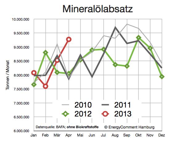 Mineralölabsatz in Deutschland 2010-2013