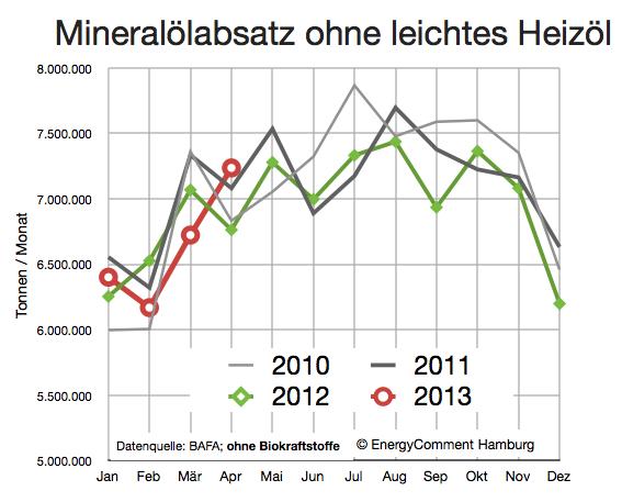 Mineralölnachfrage in Deutschland ohne leichtes Heizöl 2010-2013