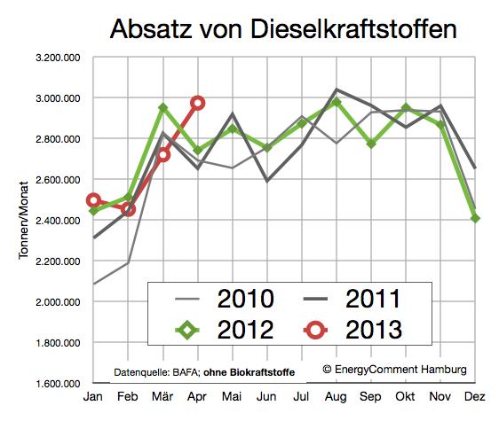 Dieselkraftstoff Nachfrage 2010-2013