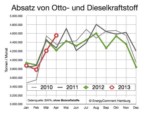 Nachfrage nach Diesel- und Ottokraftstoffen 2010-2013