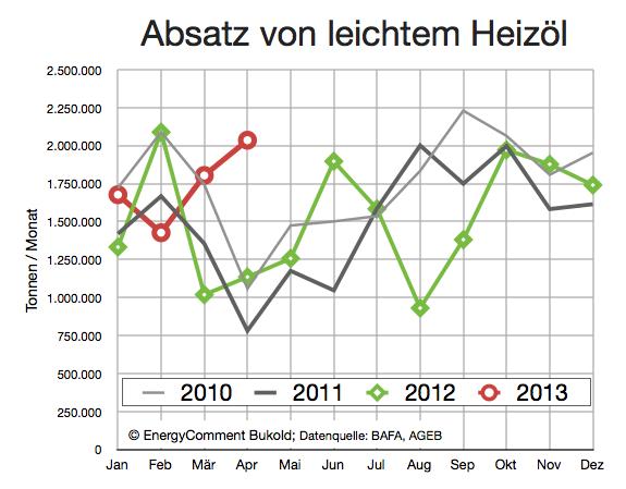 Heizöl Nachfrage 2010-2013 (April)