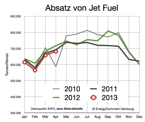 Nachfrage nach Jet Fuel in Deutschland 2010-2013