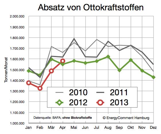 Ottokraftstoffe (Benzin) Nachfrage 2010-2013