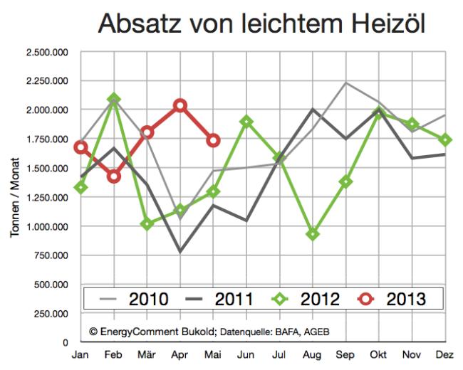 Absatz von Heizöl 2010-2013