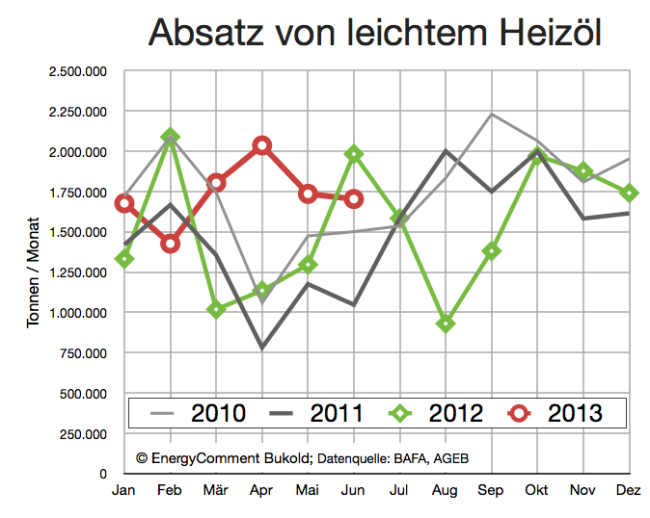 Heizöl Absatz 2010-2013