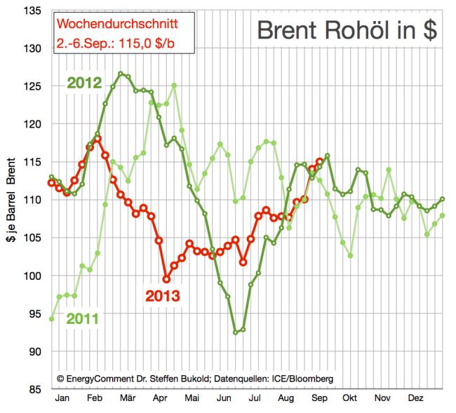 Rohölpreise (Brent) 2011-2013