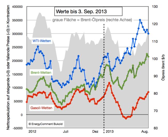 Spekulation auf steigende/fallende Ölpreise 2012-2013 (Brent, WTI, Gasoil)