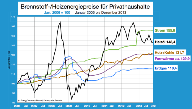 Brennstoffpreise 2006 bis Dezember 2013