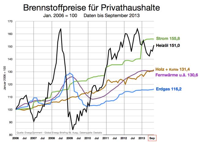 Heizkosten: Brennstoffpreise bis September 2013