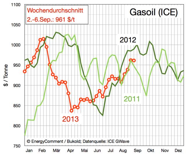 Preise für Gasoil 2011-2013