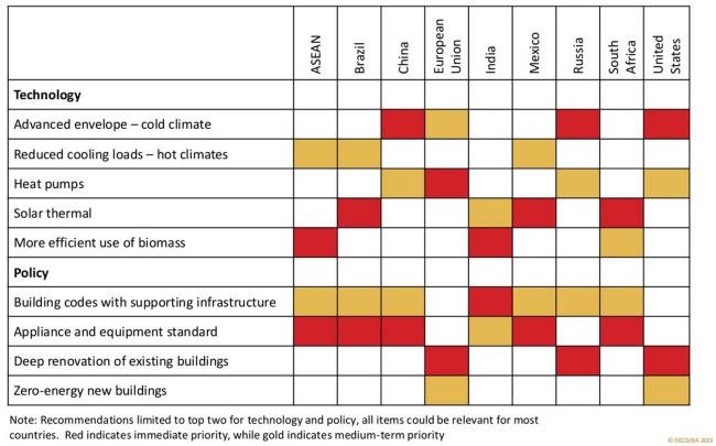 Regionale Empfehlungen der IEA für den Bereich Raumwärme
