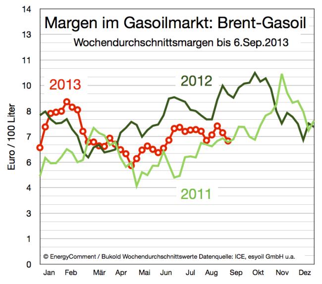 Margen im Gasoilmarkt (Rohölpreis minus Gasoilpreis)