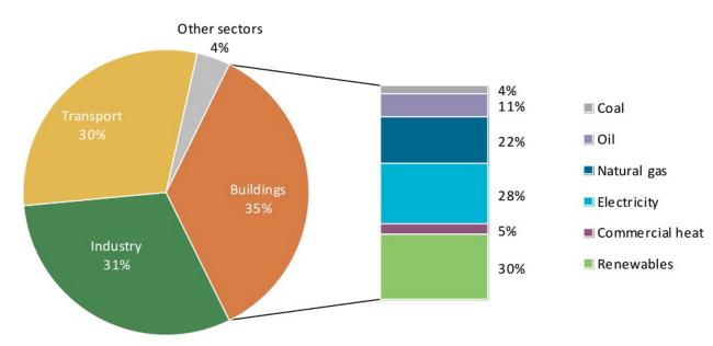 Globaler Endenergieverbrauch und Gebäude