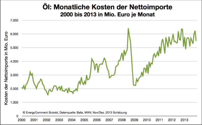 Öl/Ölprodukte - Monatliche Kosten der Nettoimporte