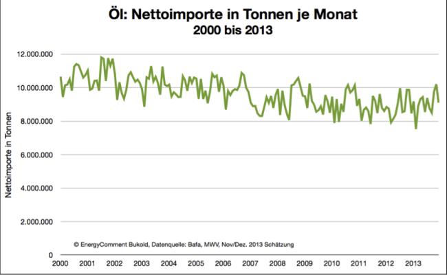 Öl/Ölprodukte - Nettoimporte in Tonnen