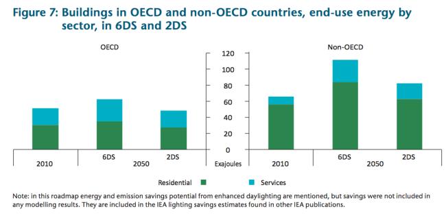 Energieeinsparung durch energetische Gebäudesanierung im Klimaschutzszenario (2DS) gegenüber dem Trendszenario (6DS)