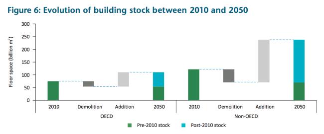 Entwicklung des Gebäudebestandes 2010 vs 2050