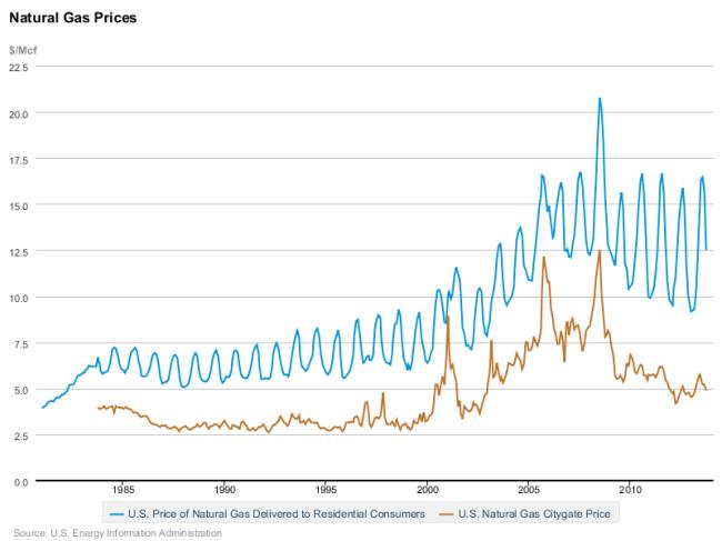 Erdgaspreise USA - Citygate vs Privathaushalte