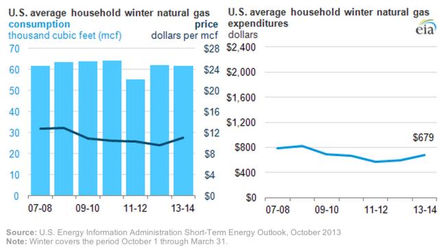 Gaspreise und Heizkosten je Haushalt in den USA. Quelle: EIA