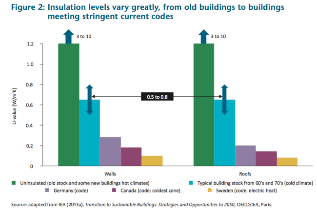 Gebäudedämmstandards weltweit