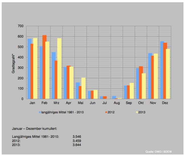 Gradtagzahlen 2012-2013 (Quelle: AGEB)